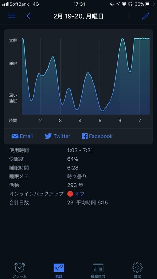 睡眠状況のグラフ