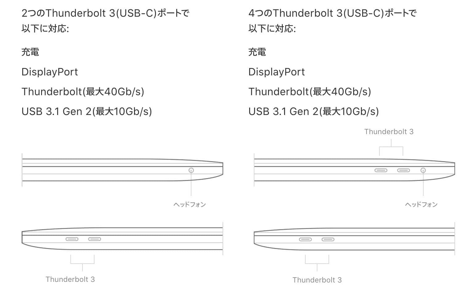 MacBook Proのスペックシート