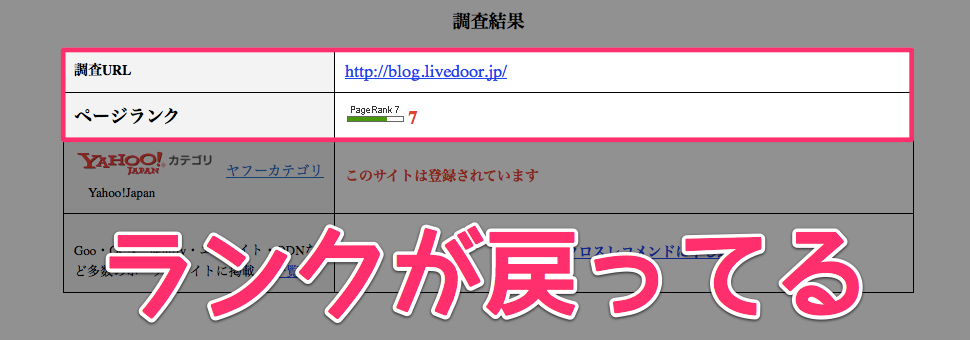 Livedoor pagerank